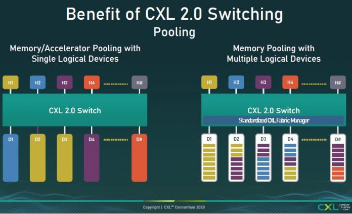 CXL 2.0 Pooling Cover