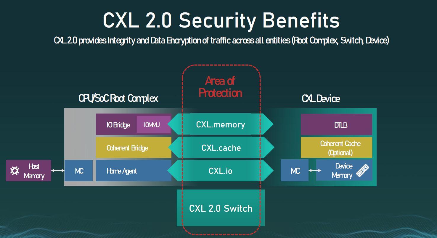 CXL 2.0 Security