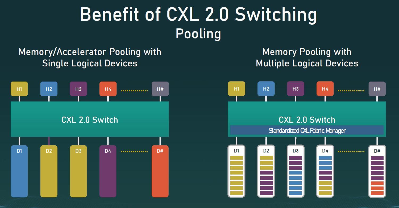 CXL 2.0 Switching Pooling