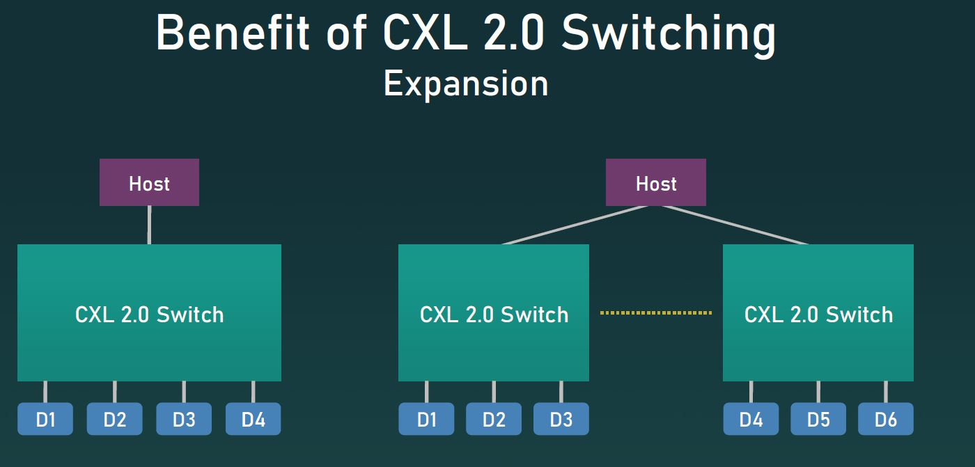 CXL 2.0 Switching