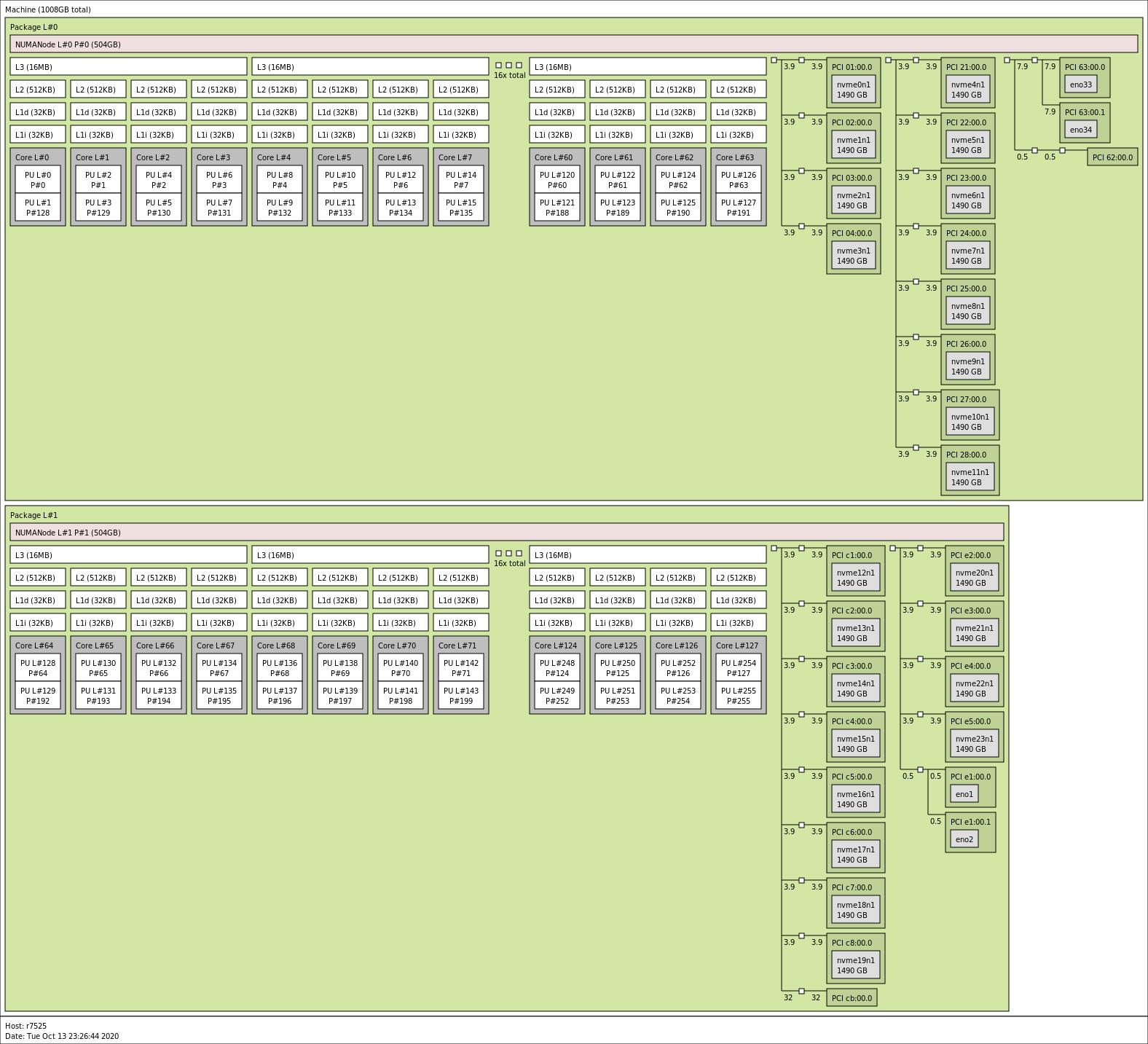 Dell EMC PowerEdge R7525 Topology