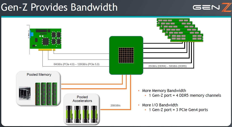 Gen Z Bandwidth