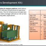 Gen Z Micro Development Kit Overview