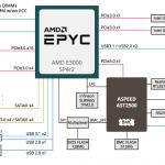 Gigabyte MJ11 EC0 Block Diagram