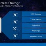 Intel GPU Strategy