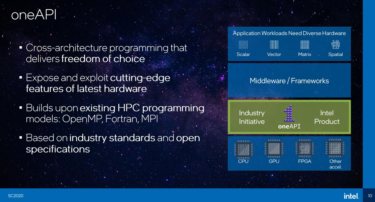 Intel OneAPI Strategy SC20