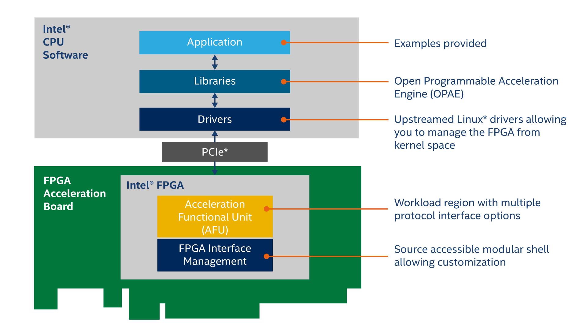 Intel Open FPGA Stack Diagram