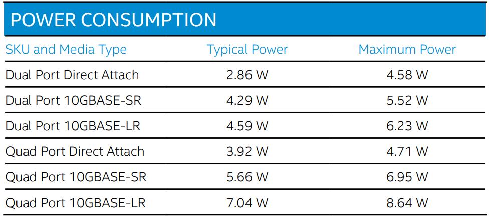 Intel X710 OCP NIC 3.0 Power Consumption Specs