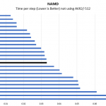 Intel Xeon Gold 6230R NAMD Benchmark