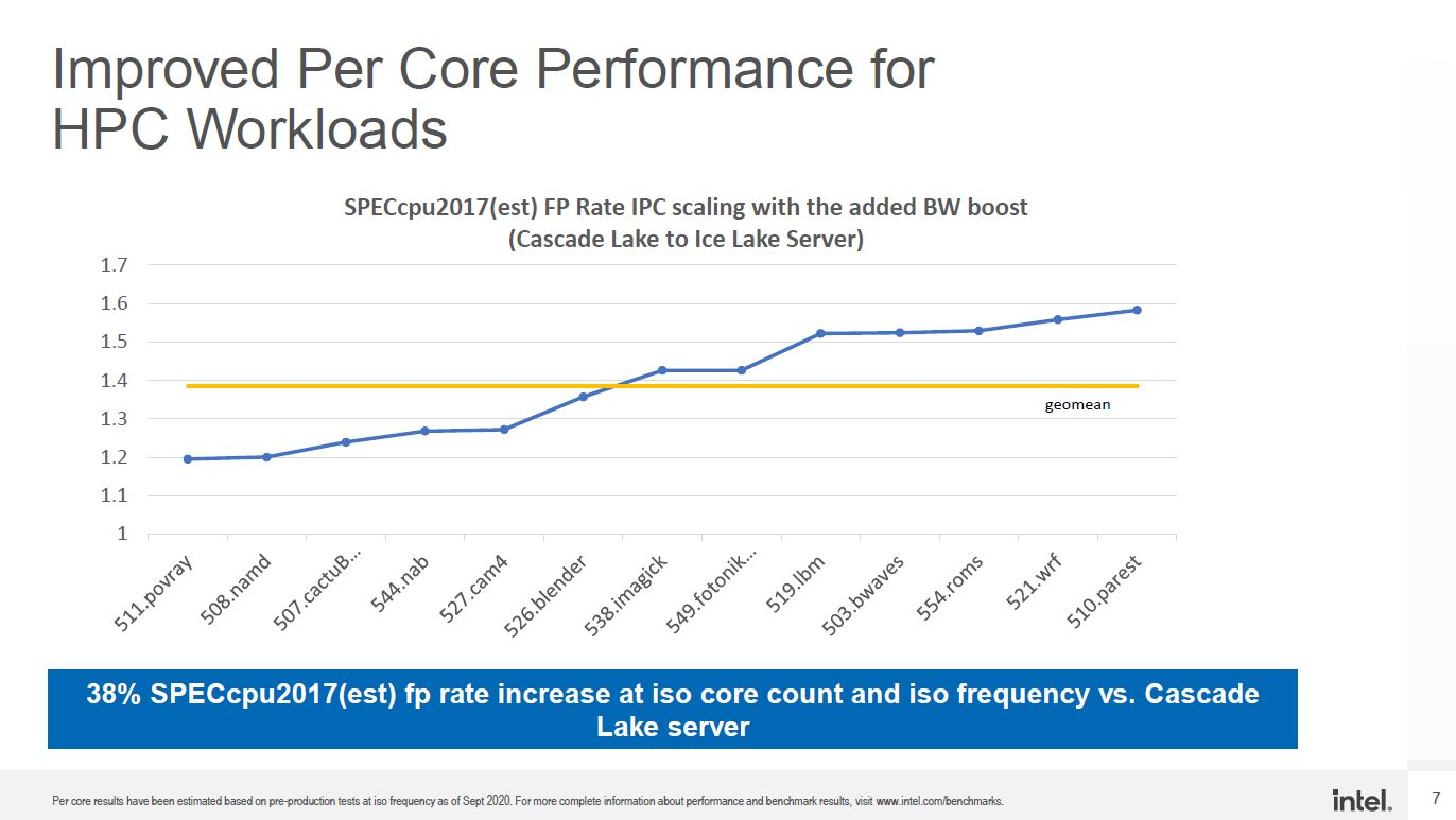 Intel Xeon Ice Lake IPC Increase At SC20 Higher Res Update