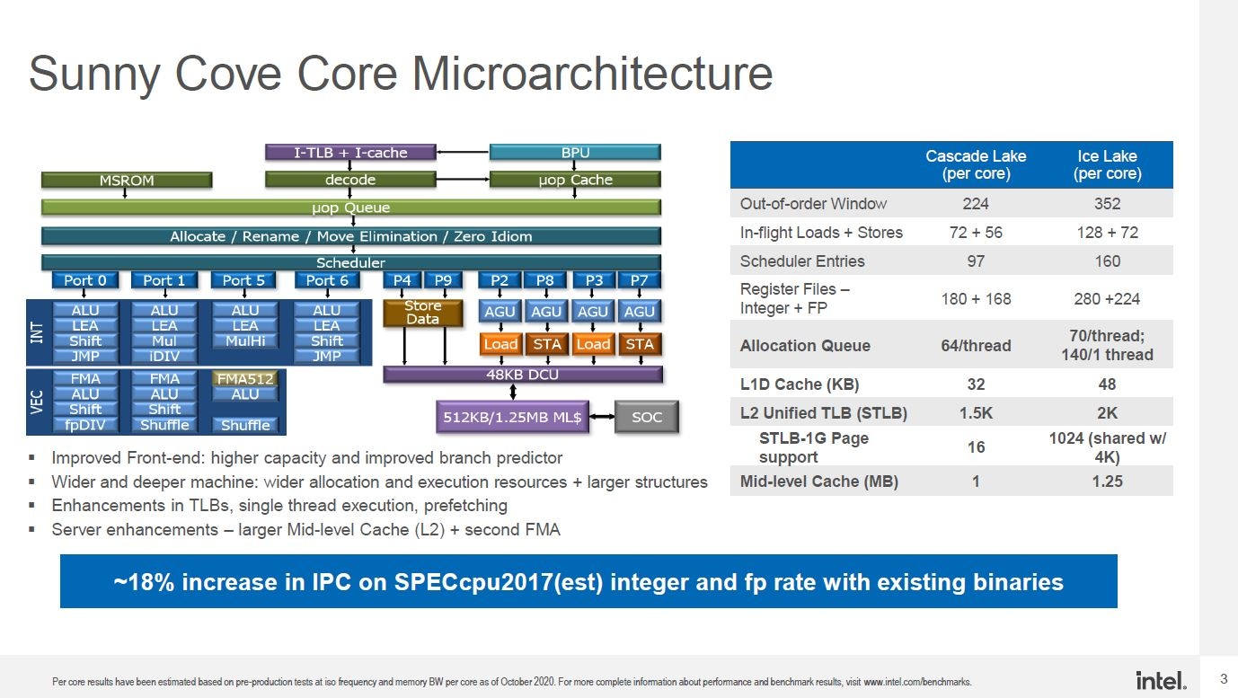 Intel Xeon Ice Lake Sunny Cove At SC20 Higher Res Update