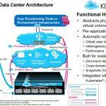 Kioxia KumoScale High Level Architecture