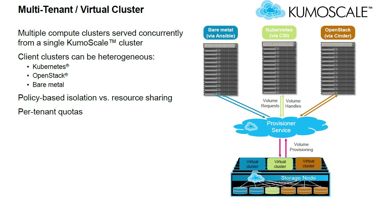 Kioxia KumoScale Multi Tenant Virtual Cluster