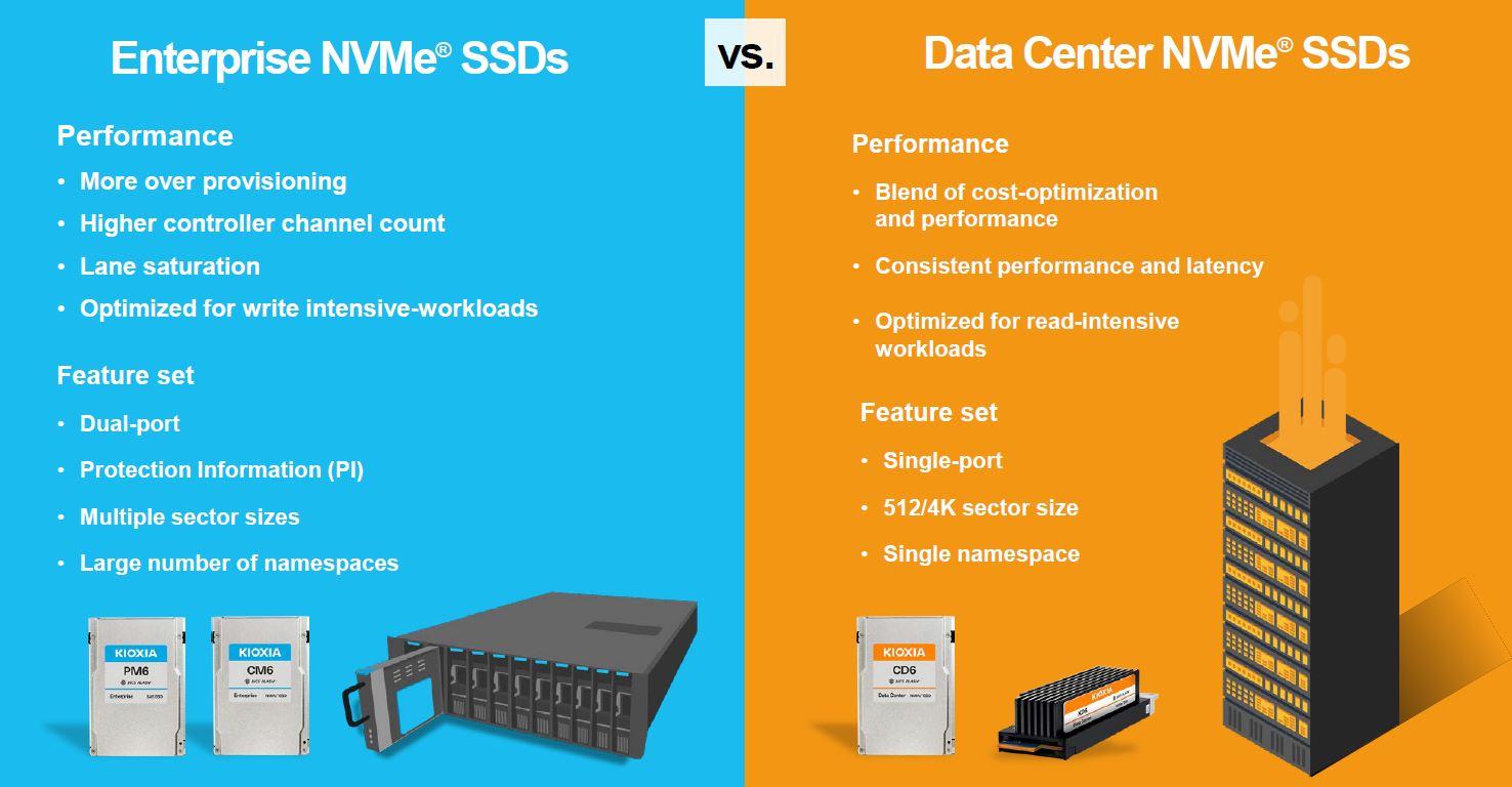 Kioxia XD6 Enterprise V DC SSD