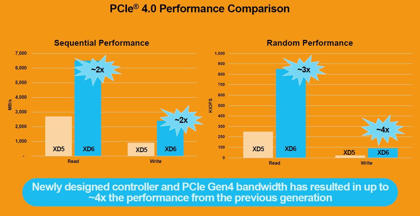 Kioxia XD6 SSD Performance