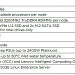 Lenovo ThinkSystem SD650 N V2 Specs