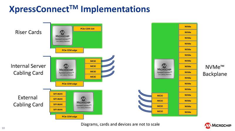 Microchip XpressConnect PCIe CXL Retimer Implementations