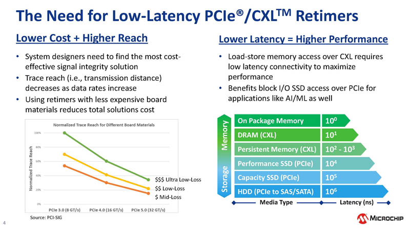 Microchip XpressConnect PCIe CXL Retimer Need