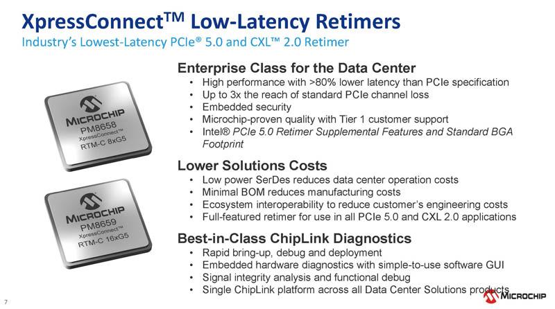 Microchip XpressConnect PCIe CXL Retimer Retimers