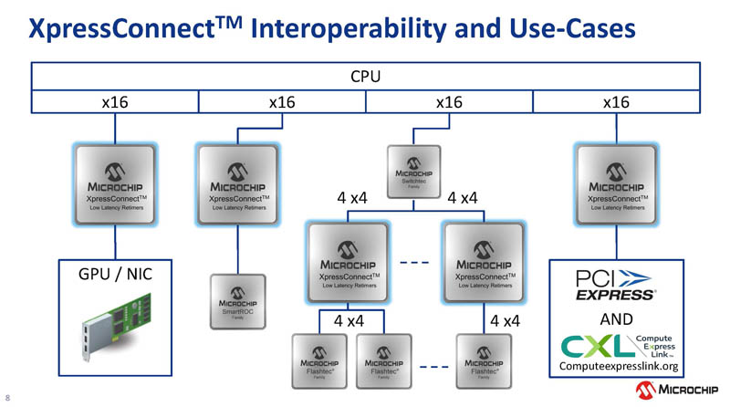 Microchip XpressConnect PCIe CXL Retimer Use Cases