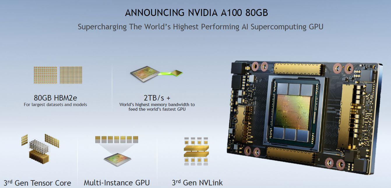 NVIDIA A100 80GB GPU Overview