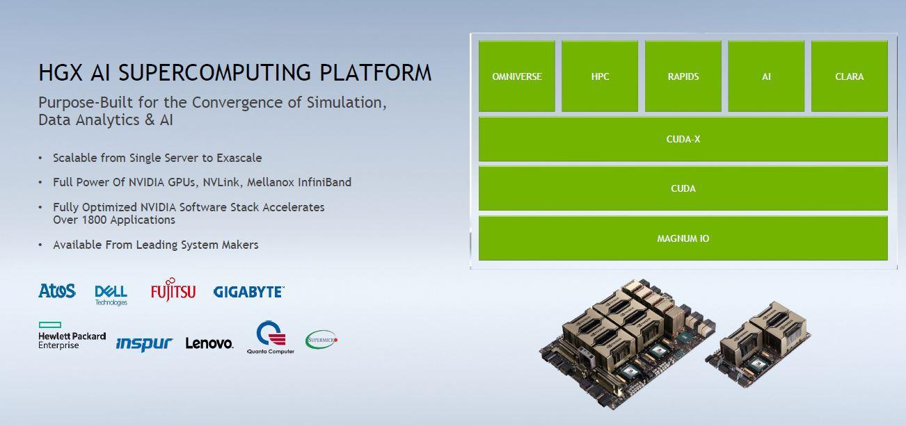 NVIDIA A100 80GB In HGX AI Platform