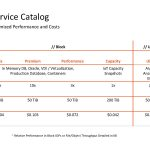 Pure As A Service Catalog