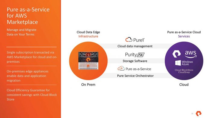 Pure As A Service On Prem And Cloud Overview