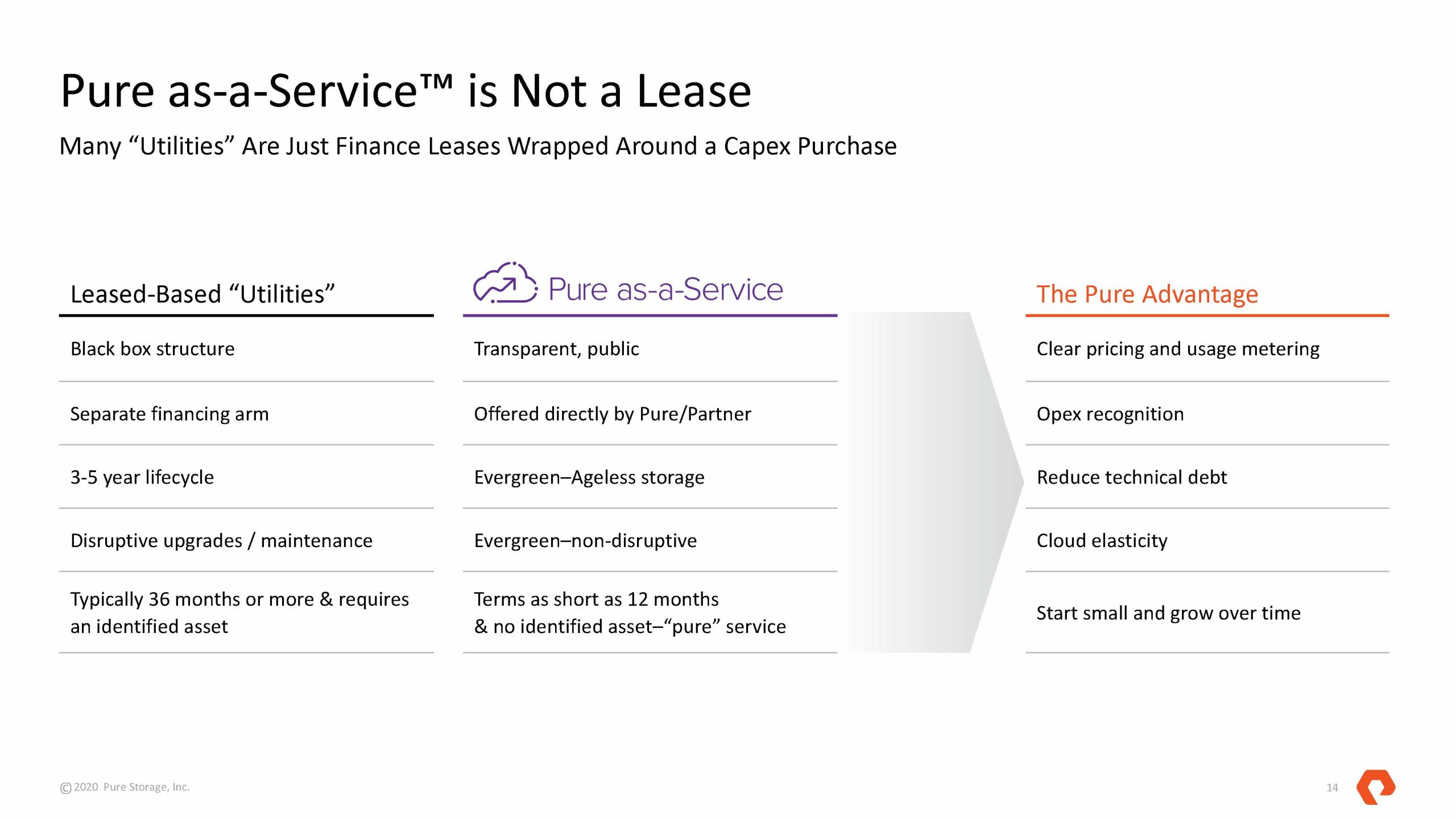 Pure As A Service V. Lease Based