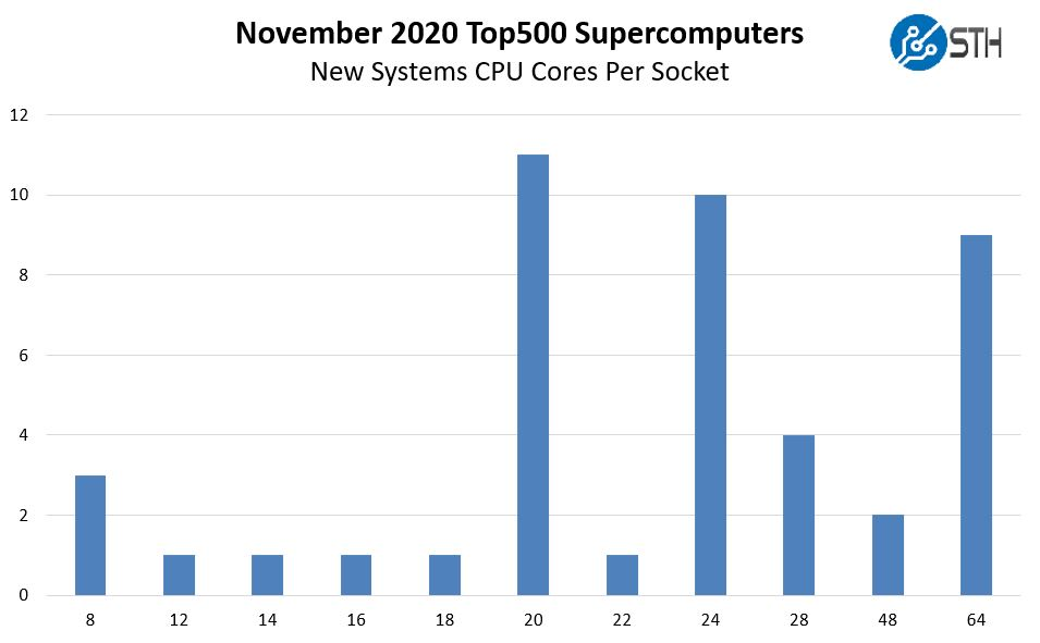 SC20 Top500 November 2020 New Systems By Interconnect Generation