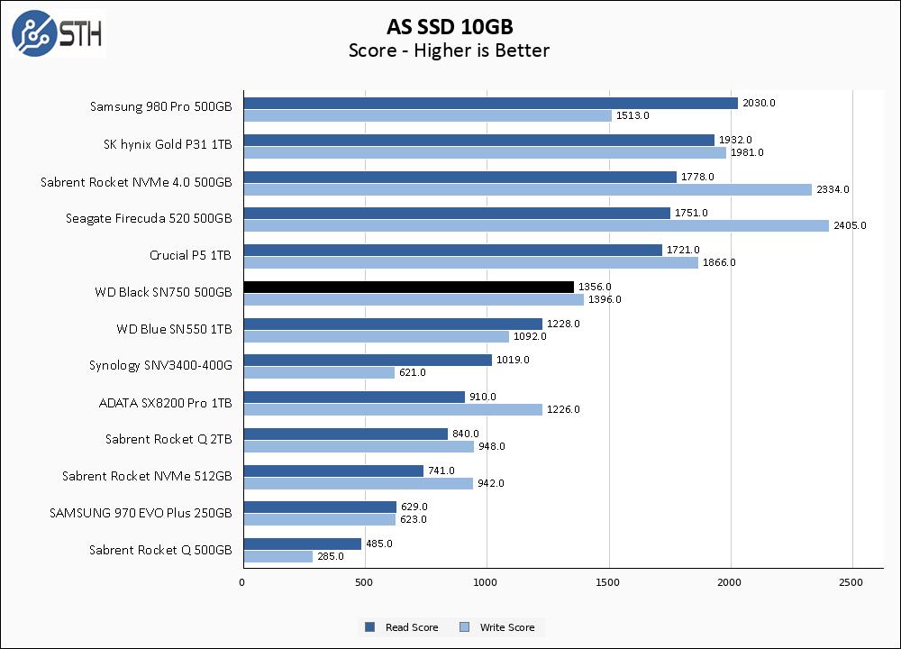 WD Black SN750 500GB ASSSD 10GB Chart