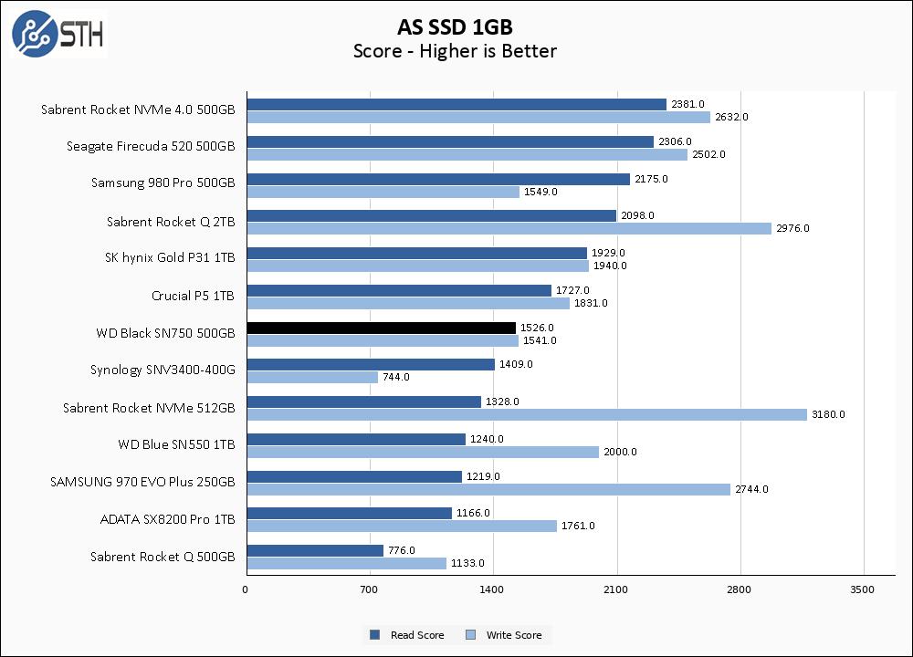 WD Black SN750 500GB ASSSD 1GB Chart