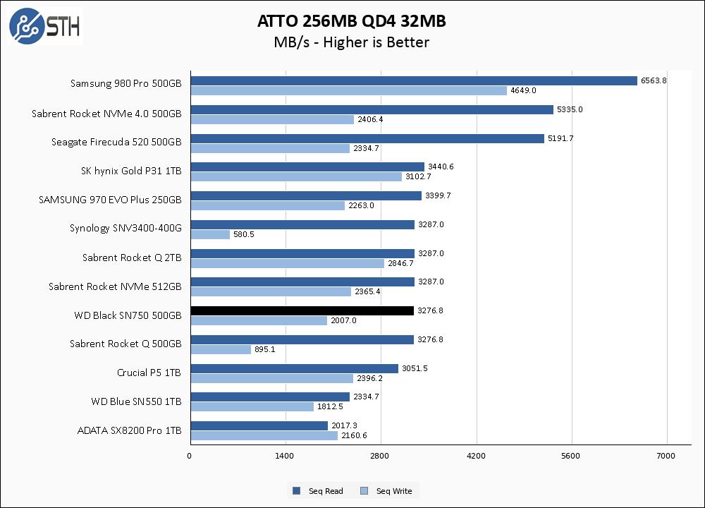 WD Black SN750 500GB ATTO 256MB Chart