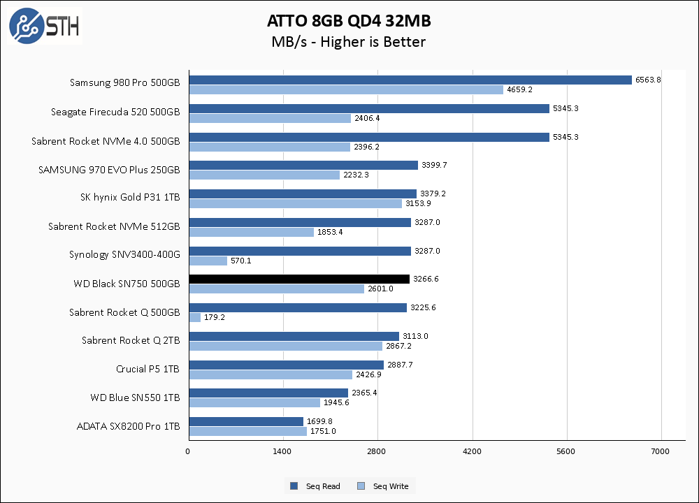WD Black SN750 500GB ATTO 8GB Chart