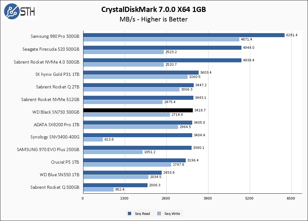 WD Black SN750 500GB CrystalDiskMark 1GB Chart