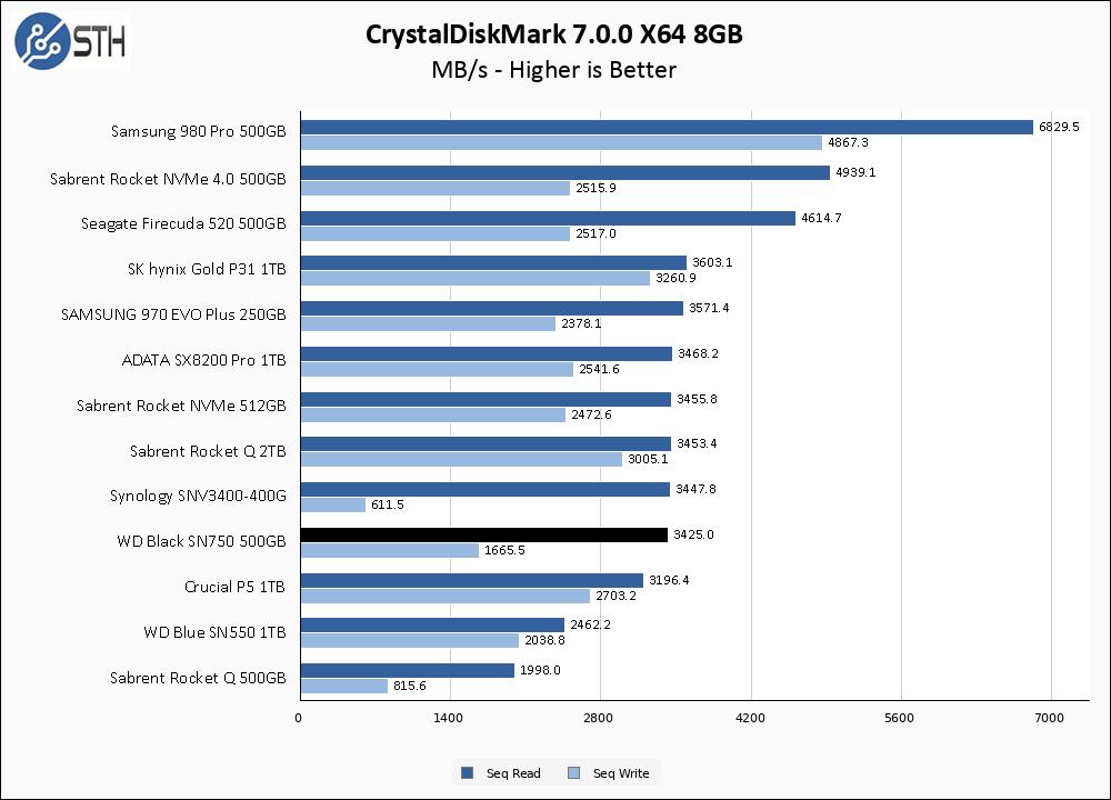 WD Black SN750 500GB CrystalDiskMark 8GB Chart