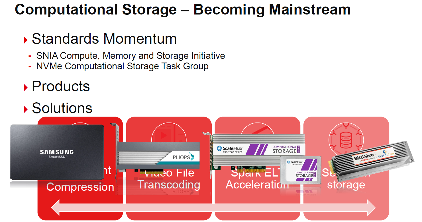 Xilinx SmartSSD Computational Storage Becoming Mainstream