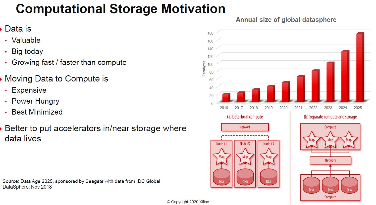 Xilinx SmartSSD Computational Storage Demand