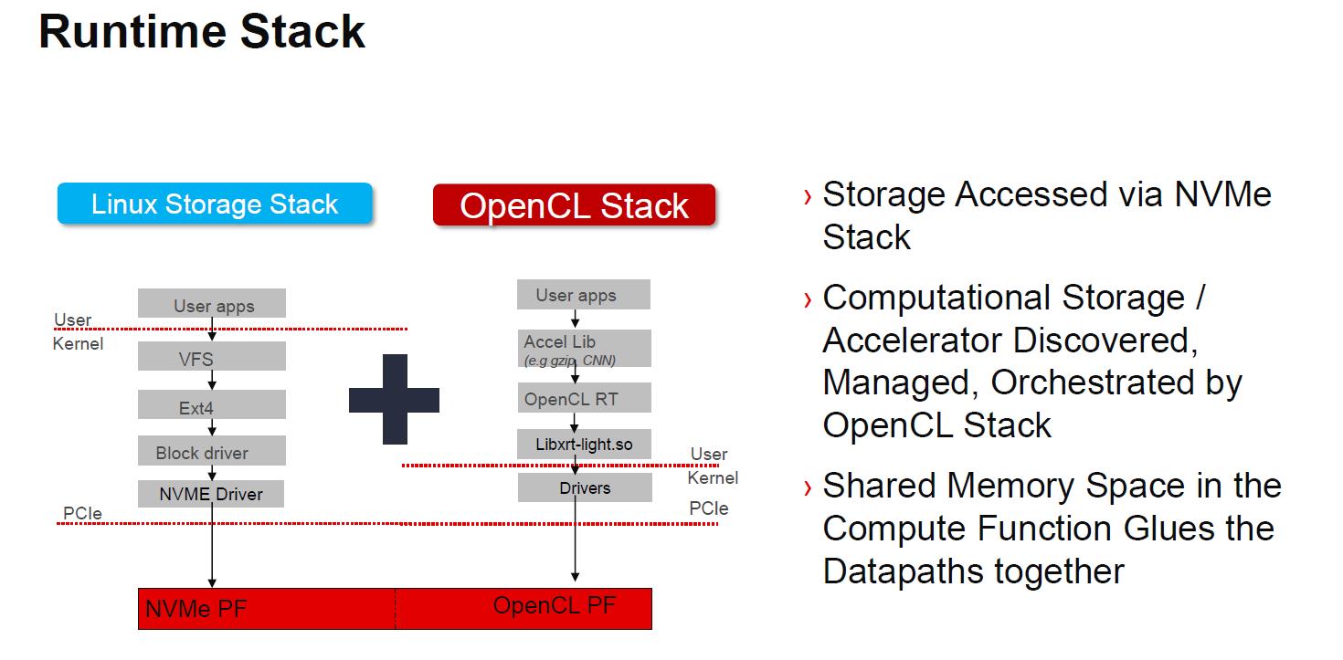Xilinx SmartSSD IP Runtime Stack
