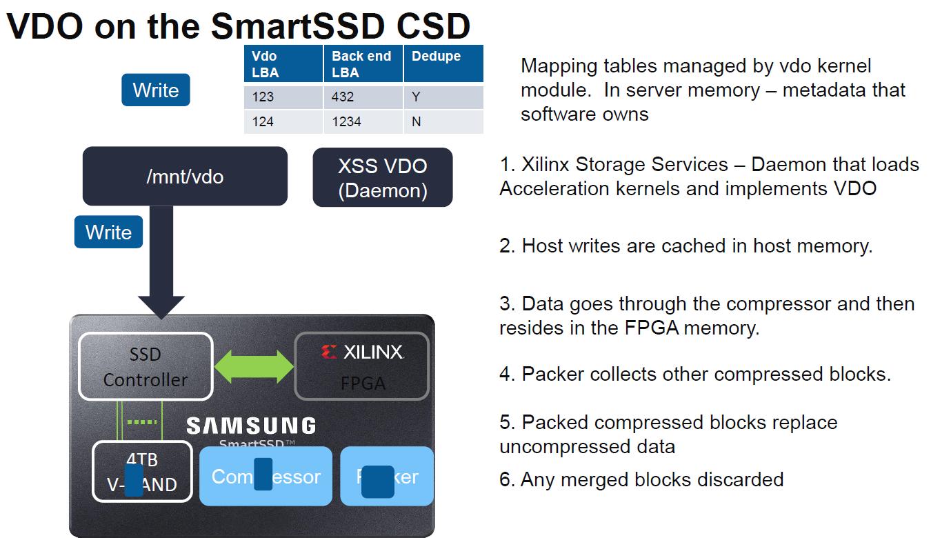 Xilinx SmartSSD VDO 1
