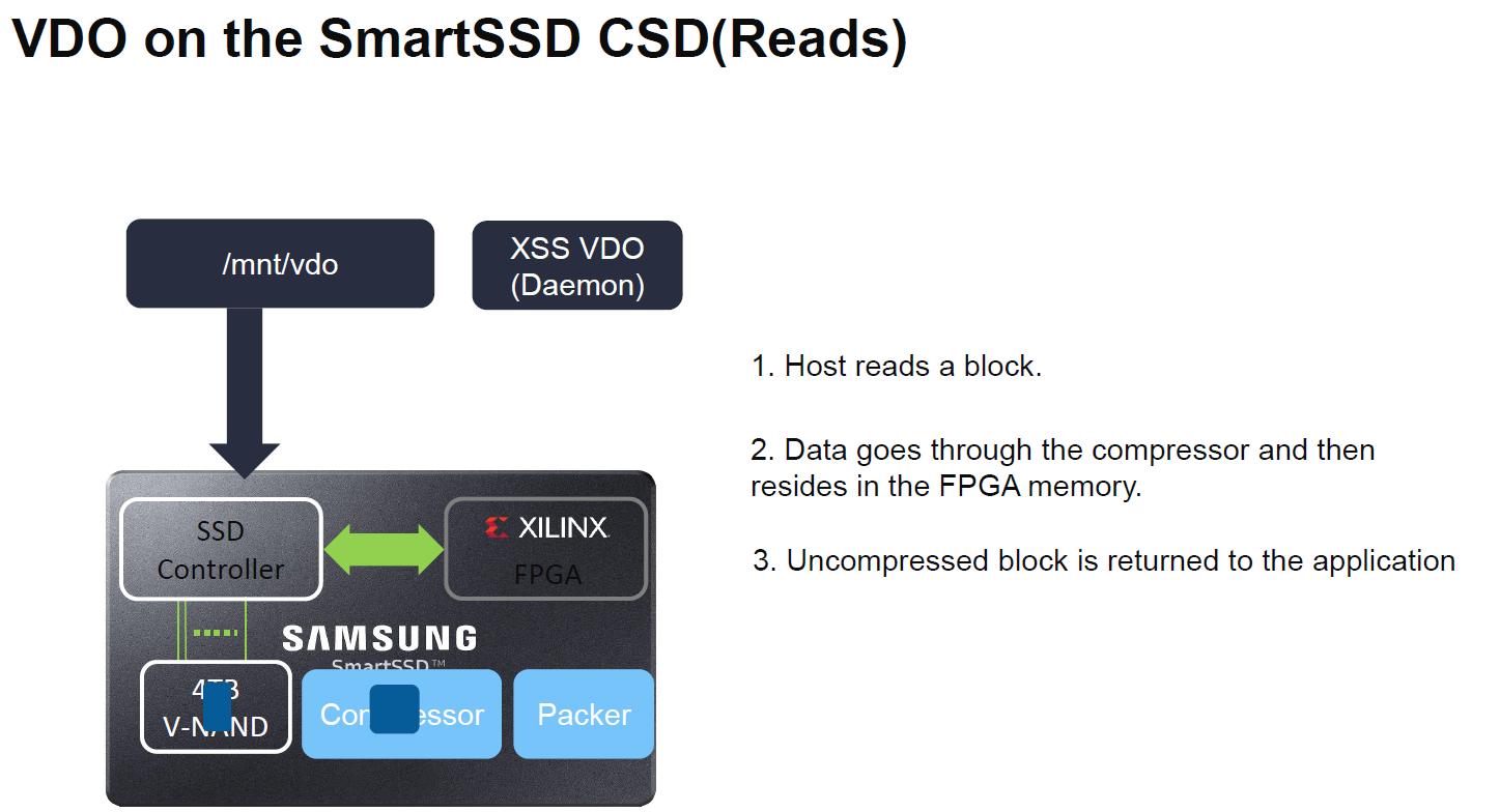 Xilinx SmartSSD VDO 2