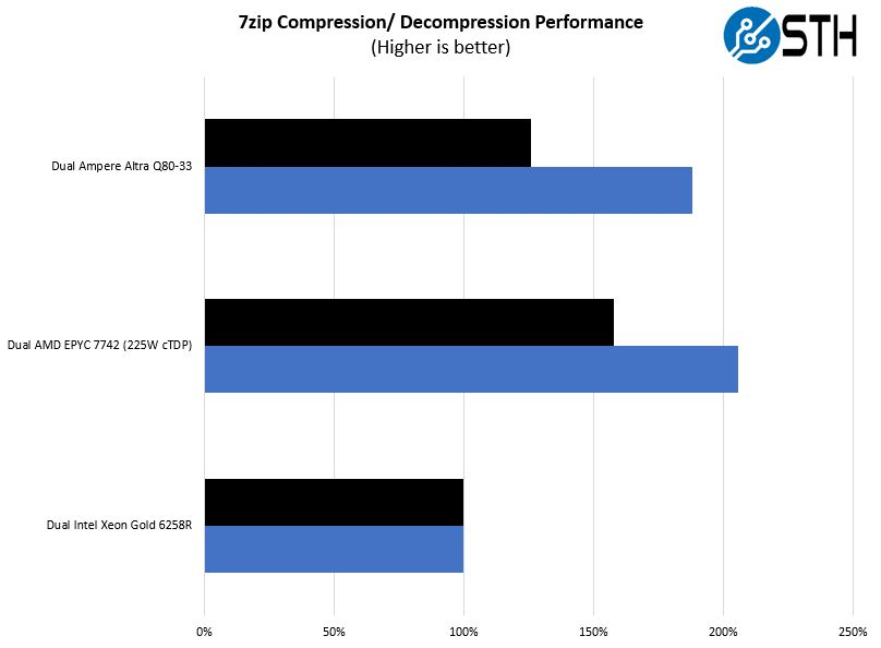 Ampere Altra Q80 33 Mt. Jade 7zip Performance