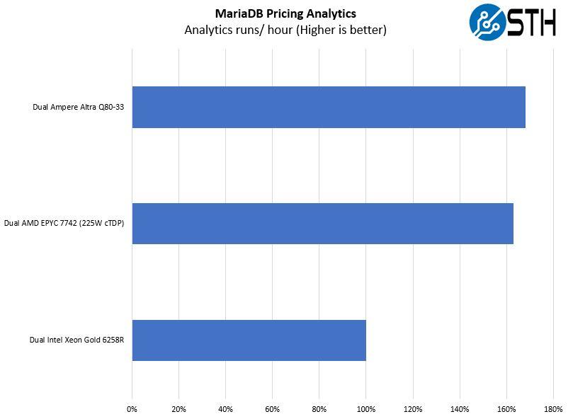 Ampere Altra Q80 33 Mt. Jade MariaDB Pricing Analytics
