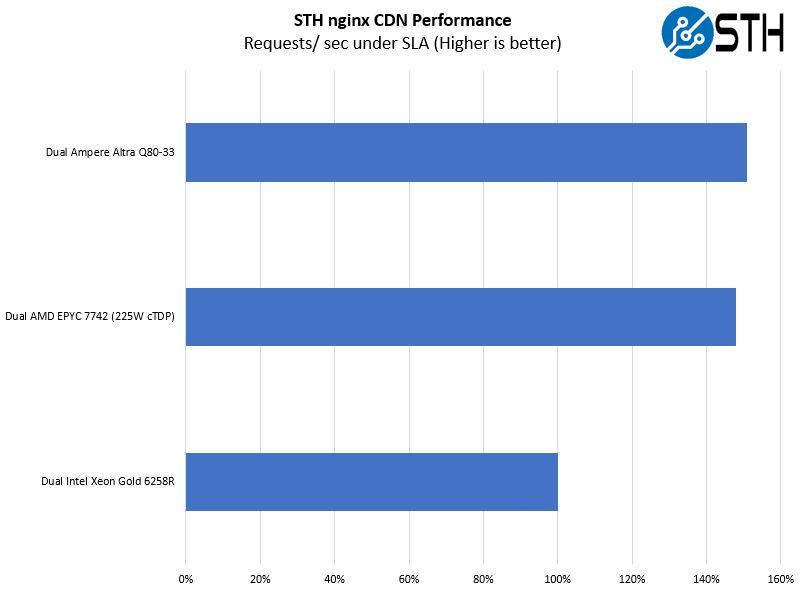 Ampere Altra Q80 33 Mt. Jade STH Nginx CDN Performance