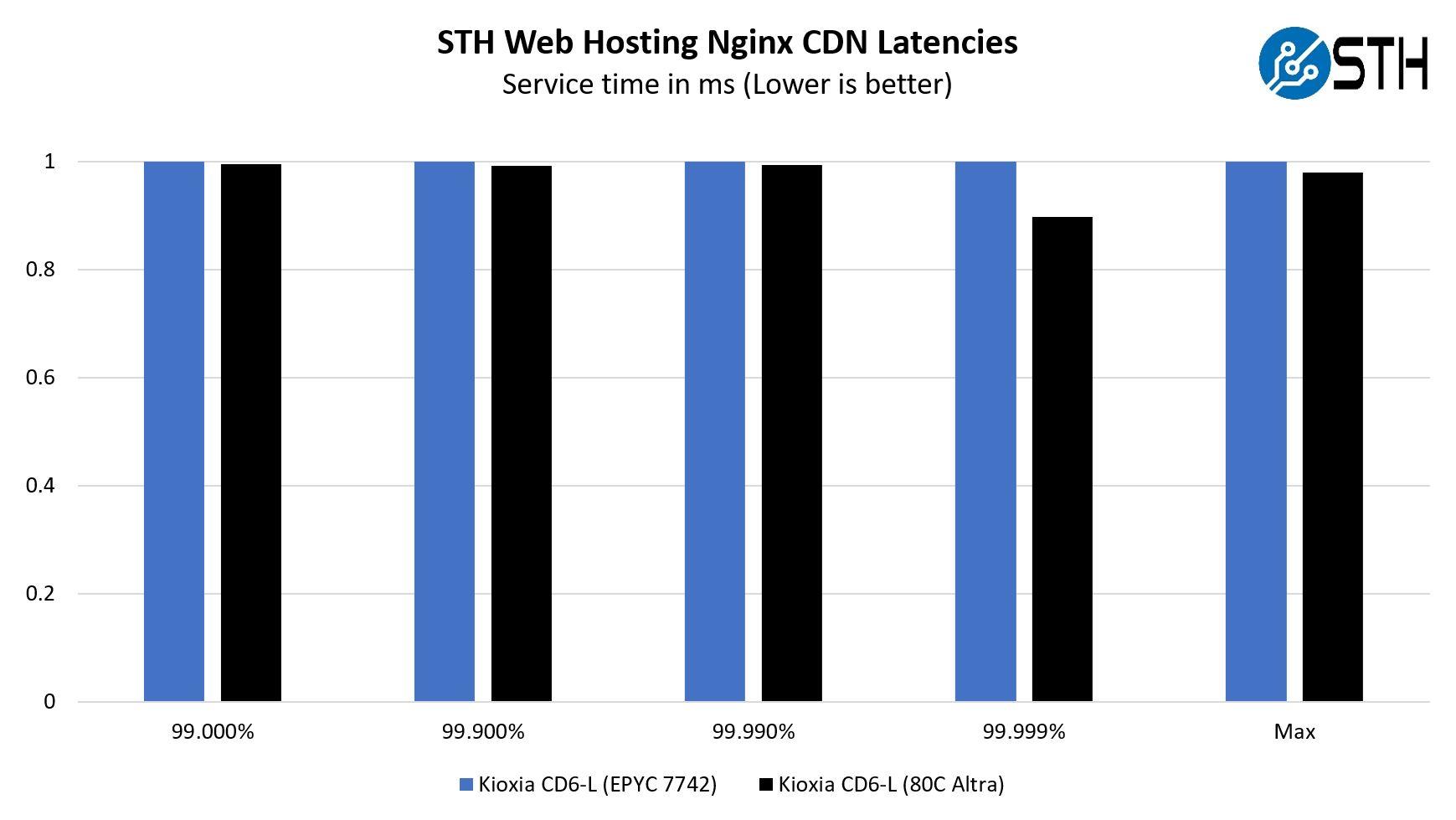 Ampere Altra Q80 33 Mt. Jade Nginx Web Hosting CDN Latencies
