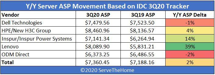 IDC 3Q20 Quarterly Server Tracker Server ASP YoY Heatmap