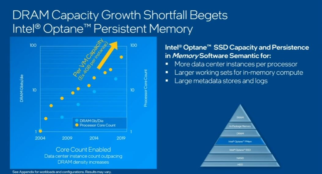 Inte Memory And Storage Moment 2020 Capacity For DRAM Falling Short Of CPU Core Growth