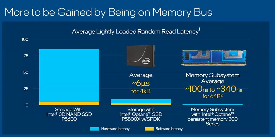 Inte Memory And Storage Moment 2020 PMem 200 Gains For Memory Bus Rather Than PCIe