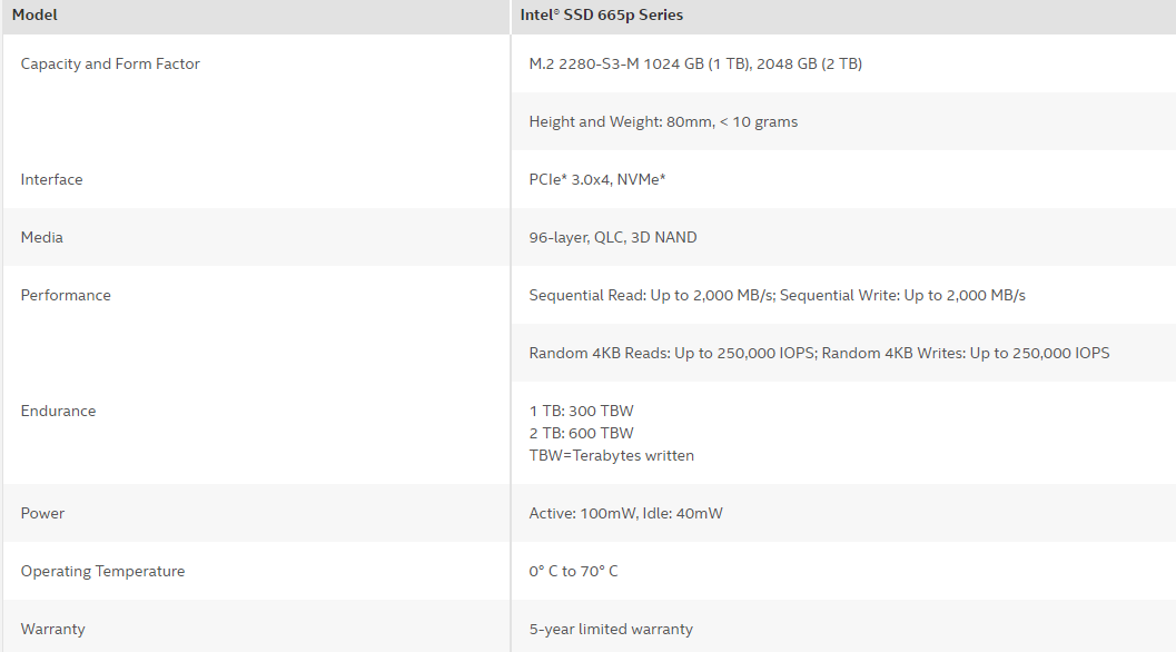 Intel 665p 1TB Specs