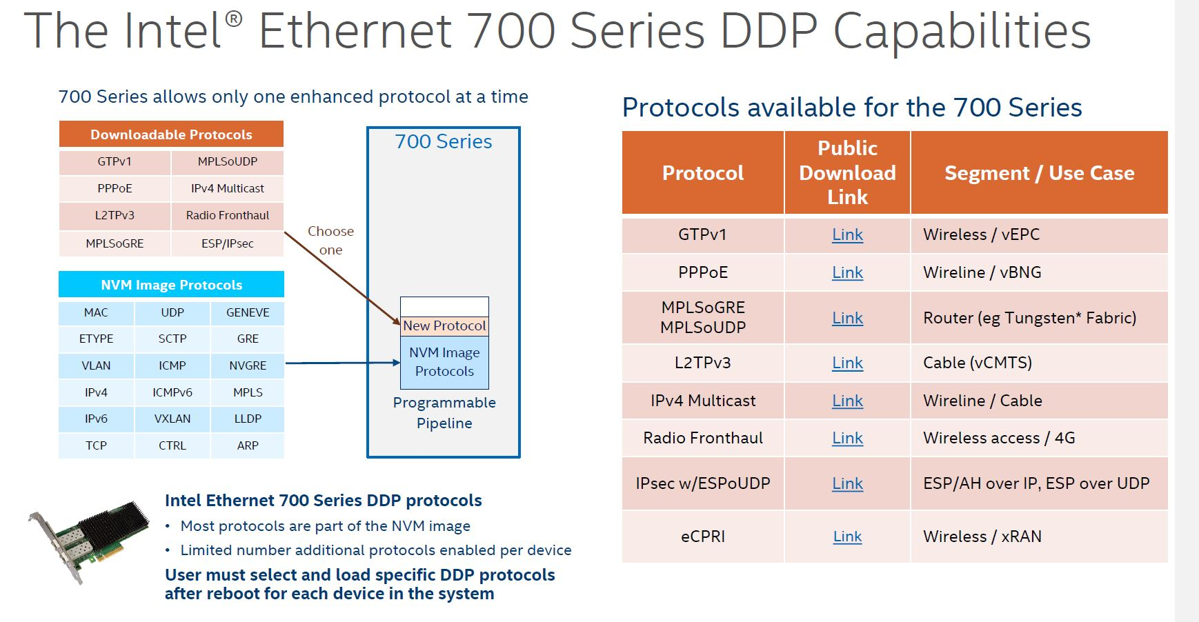 Intel 700 Series DDP